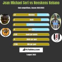 Jean Michael Seri vs Neeskens Kebano h2h player stats