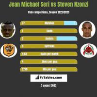 Jean Michael Seri vs Steven Nzonzi h2h player stats