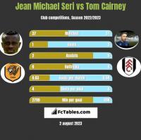 Jean Michael Seri vs Tom Cairney h2h player stats