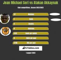 Jean Michael Seri vs Atakan Akkaynak h2h player stats