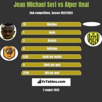 Jean Michael Seri vs Alper Onal h2h player stats