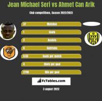 Jean Michael Seri vs Ahmet Can Arik h2h player stats