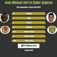 Jean Michael Seri vs Ender Aygoren h2h player stats