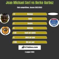 Jean Michael Seri vs Berke Gurbuz h2h player stats