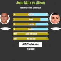 Jean Mota vs Alison h2h player stats