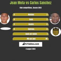 Jean Mota vs Carlos Sanchez h2h player stats