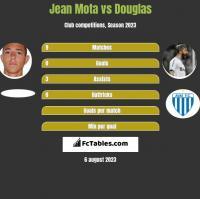 Jean Mota vs Douglas h2h player stats