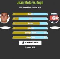 Jean Mota vs Gege h2h player stats