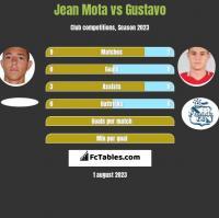 Jean Mota vs Gustavo h2h player stats