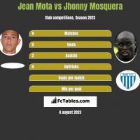 Jean Mota vs Jhonny Mosquera h2h player stats