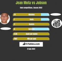Jean Mota vs Jobson h2h player stats