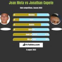 Jean Mota vs Jonathan Copete h2h player stats