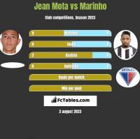 Jean Mota vs Marinho h2h player stats