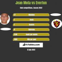 Jean Mota vs Everton h2h player stats