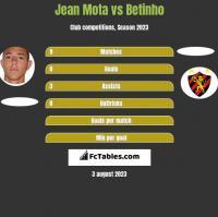 Jean Mota vs Betinho h2h player stats