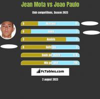 Jean Mota vs Joao Paulo h2h player stats