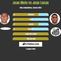 Jean Mota vs Jean Lucas h2h player stats