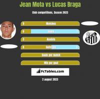 Jean Mota vs Lucas Braga h2h player stats