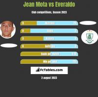 Jean Mota vs Everaldo h2h player stats