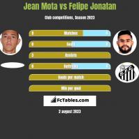 Jean Mota vs Felipe Jonatan h2h player stats