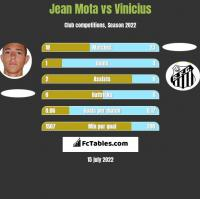Jean Mota vs Vinicius h2h player stats