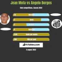 Jean Mota vs Angelo Borges h2h player stats