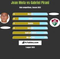 Jean Mota vs Gabriel Pirani h2h player stats