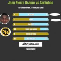 Jean Pierre Nsame vs Carlinhos h2h player stats