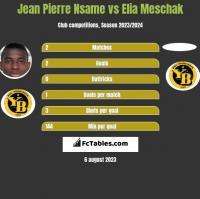 Jean Pierre Nsame vs Elia Meschak h2h player stats