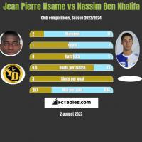 Jean Pierre Nsame vs Nassim Ben Khalifa h2h player stats