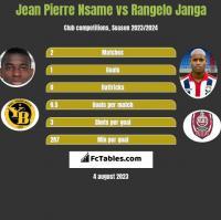 Jean Pierre Nsame vs Rangelo Janga h2h player stats