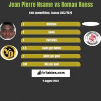 Jean Pierre Nsame vs Roman Buess h2h player stats