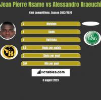 Jean Pierre Nsame vs Alessandro Kraeuchi h2h player stats