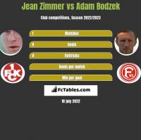Jean Zimmer vs Adam Bodzek h2h player stats