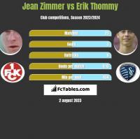 Jean Zimmer vs Erik Thommy h2h player stats