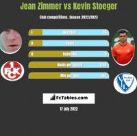 Jean Zimmer vs Kevin Stoeger h2h player stats