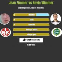 Jean Zimmer vs Kevin Wimmer h2h player stats