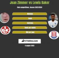 Jean Zimmer vs Lewis Baker h2h player stats