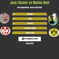 Jean Zimmer vs Marius Wolf h2h player stats