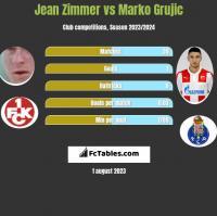 Jean Zimmer vs Marko Grujic h2h player stats