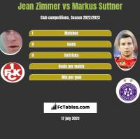 Jean Zimmer vs Markus Suttner h2h player stats
