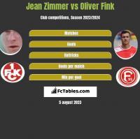 Jean Zimmer vs Oliver Fink h2h player stats