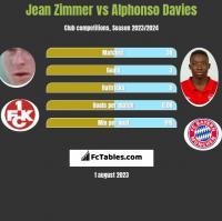 Jean Zimmer vs Alphonso Davies h2h player stats