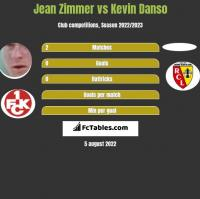 Jean Zimmer vs Kevin Danso h2h player stats