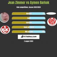Jean Zimmer vs Aymen Barkok h2h player stats