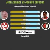 Jean Zimmer vs Javairo Dilrosun h2h player stats
