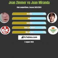 Jean Zimmer vs Juan Miranda h2h player stats