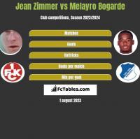 Jean Zimmer vs Melayro Bogarde h2h player stats