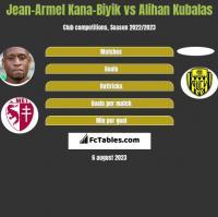 Jean-Armel Kana-Biyik vs Alihan Kubalas h2h player stats