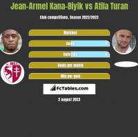 Jean-Armel Kana-Biyik vs Atila Turan h2h player stats
